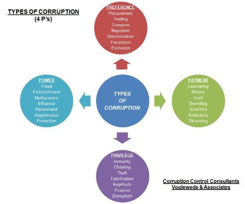 eradication of corruption 54 democratic control 25 6 how to study corruption 26 7 summary 29 references 30 annexes 31 iv acknowledgements.