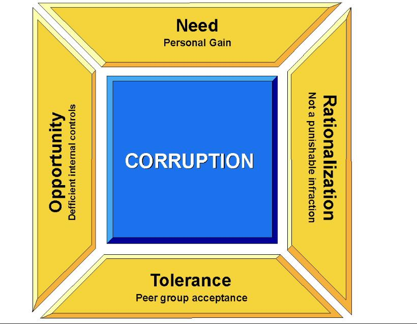 causes of corruption its remedies Chronic constipation may also cause excessive straining to have a bowel movement and other signs and symptoms treatment for chronic constipation depends in part on the underlying cause however, in some cases, a cause is never found.